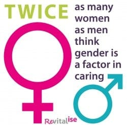 twice as many women as men think gender is a factor in caring