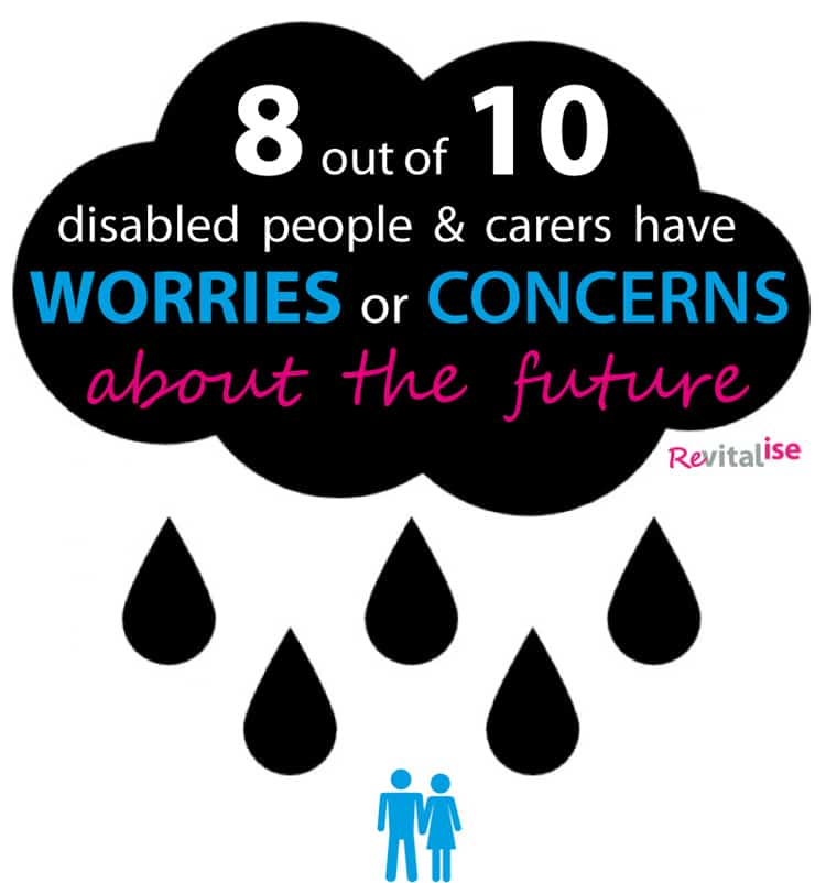Revitalise infographic showing that 8 out 10 disabled people and carers have worries or concerns about the future