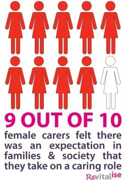 Revitalise infographic showing expectation on female carers to take on caring role