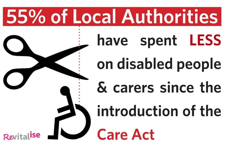 Infographic: 55% of Local Authorities have spent less on disabled people and carers since the introduction of the Care Act