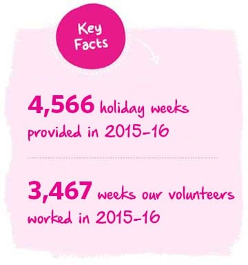Revitalise provide 4566 breaks each year